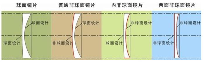 三自由度球面并联结构