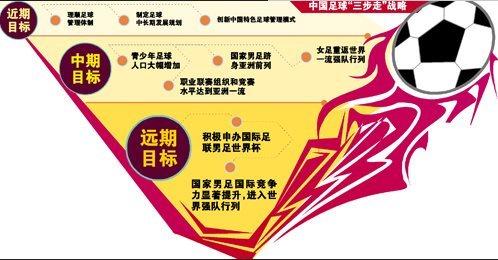 中国足球改革发展总体方案