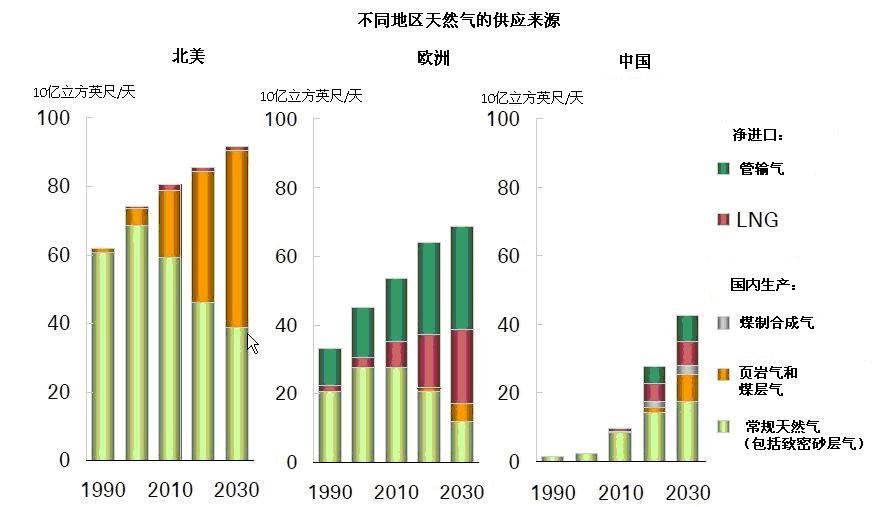 世界能源消费现状和趋势