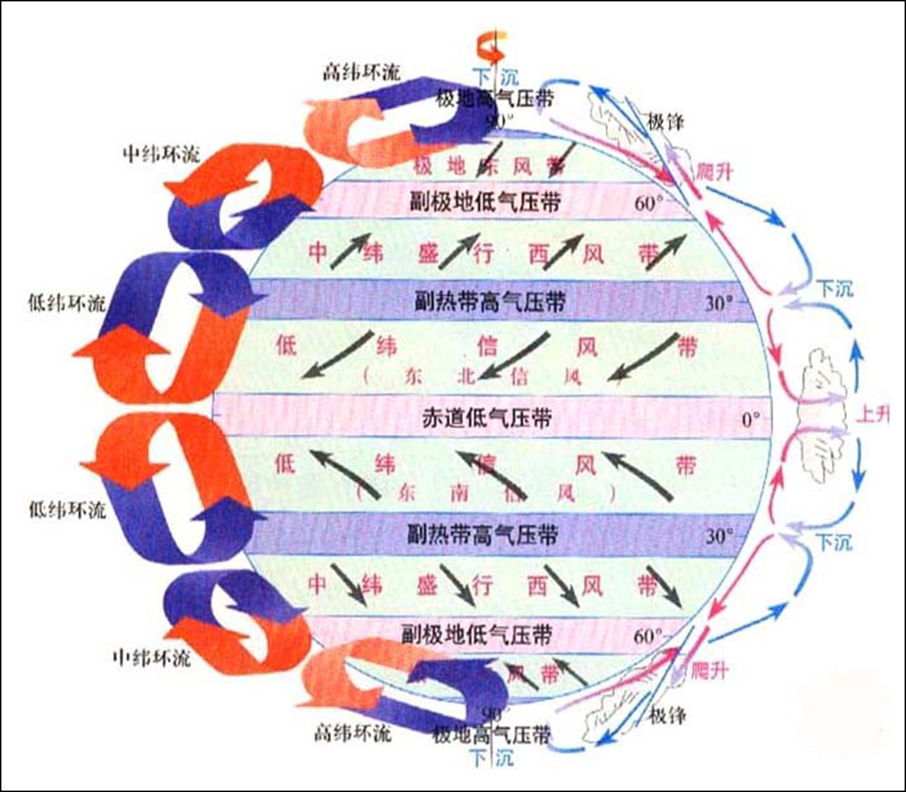 在气压梯度力作用下产生大气的三圈环流,形成了赤道低气压带,副热带高图片