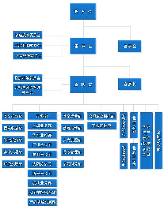 折叠 编辑本段 组织结构图 折叠 编辑本段 管理层人员 夏斌,独立董事