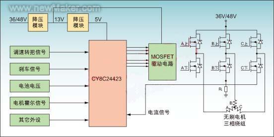 (信号线)作对应连接,接法如下: U(黄色)V(蓝色)W(绿色)对应电机的ABC三相,如果电机运转正常但方向不对,只需要将具体的输出线和霍尔信号线两相任意调换。 注:电源线中地线为黑色,正极36V或48V为红色线,其它为控制信号线。 无刷直流控制器接口 A、控制器常用接口 a.