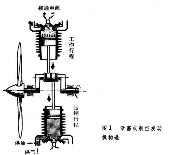 结构和分类活塞式发动机主要由曲轴,连杆,活塞,汽缸,分气机构和机匣