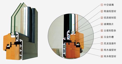铝包木门窗是在保留纯实木门窗特性和功能的前提下,是将隔热(断桥)铝合金型材和实木通过机械方法复合而成的框体。两种材料通过高分子尼龙件连接,充分照顾了木材和金属收缩系数不同的属性。铝包木窗的主要受力结构为隔热断桥铝合金铝木门窗所选用的木材是生长在靠近北极地区的北欧红松与东北亚原始森林的落叶松,再经过严格筛选,以及防腐、脱脂、阻燃等处理,并采用德国高强度的黏合胶水,使木材的强度、耐腐蚀性、耐候性等方面都得到了保障,可以经久耐用。铝包木窗都采用了双层密封结构,把先进的汽车密封胶条用在门窗上,所以隔热、保温的效果