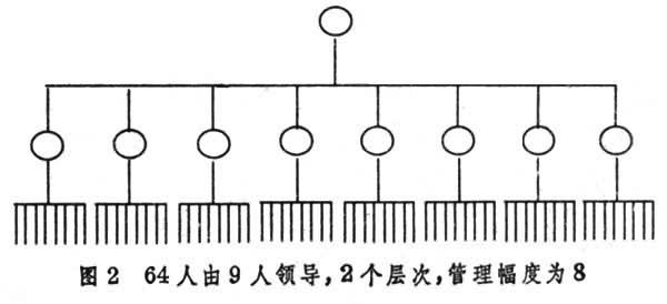 中学行政管理结构图