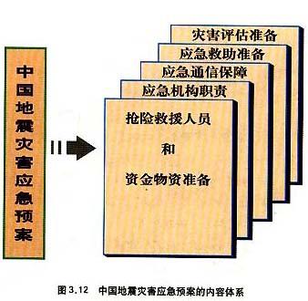 地震应急预案是指什么编制的地震应急方案