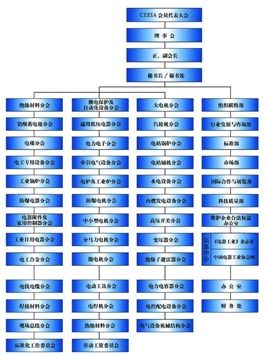 中国电器工业协会组织结构图