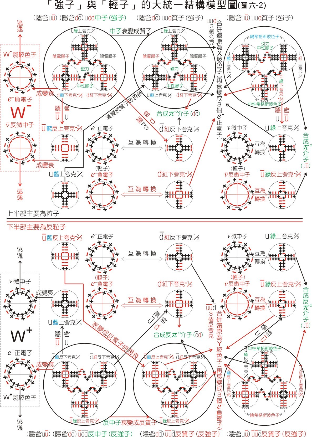 夸克与轻子的大统一(结构图)
