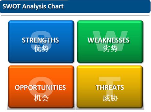 进行swot分析时,主要有以下几个方面的内容